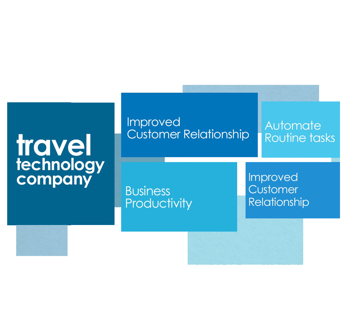 Travel CRM for Tour Operators